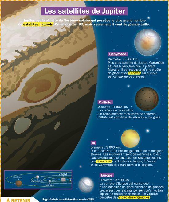 Fiche exposés : Les satellites de Jupiter