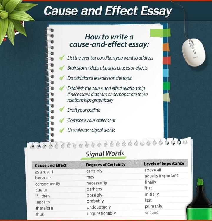 example essay cause and effect A cause and effect essay is a format of writing where the writers describe the reasons and actions that lead to certain consequences or results even though the essay can have a variety of different structures, the primary goal is to show a logical consequential correlation between point a (an action, event, etc) and point b (a result, outcome.