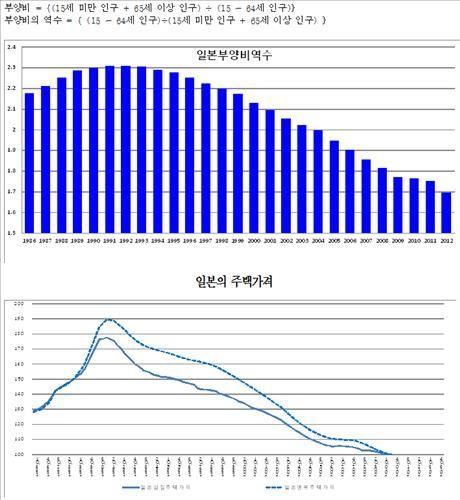 """KDI """"집값 2~3년뒤 급락""""…인구 변화로 수요 부족 - 연합인포맥스"""