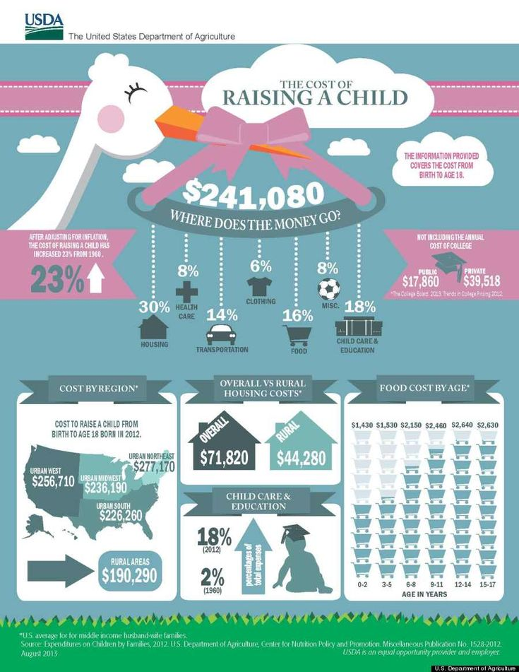 A cool infographic on the cost of raising a child born in 2012 until age 18. How much will the estimated cost be, on average, according to the USDA? $241,080 for middle-income families (or $301,970 taking into account inflation).