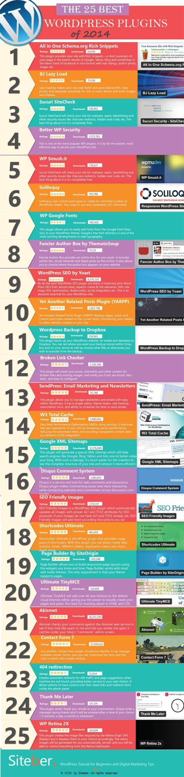 The 25 best WordPress plugins of 2014 #infografia #infographic