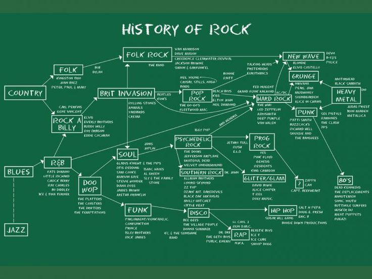 La historia del rock en 15 minutos Los orígenes del rock vienen de los géneros jazz, blues, soul, country y rhythm and blues.
