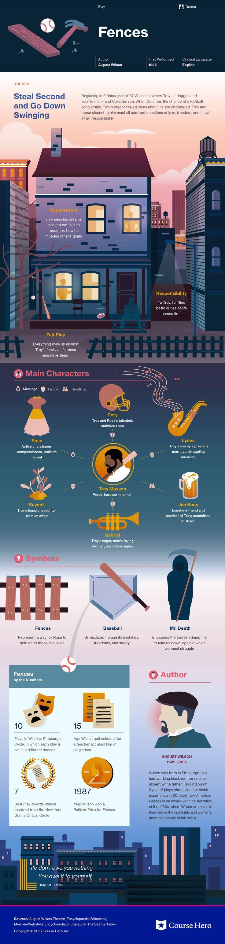 Fences Infographic | Course Hero
