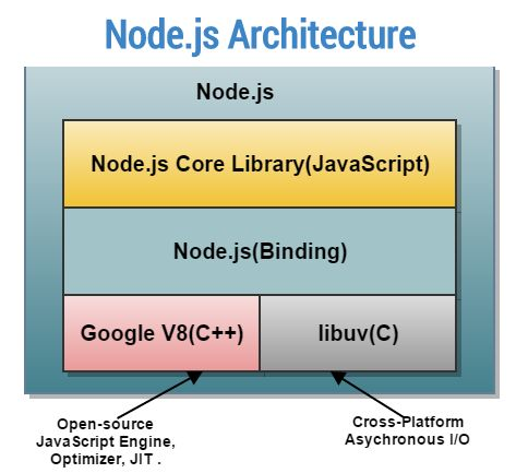 Node.js Architecture http://www.assignmenthelp.net/node-js #Node.js #architecture #computerscience