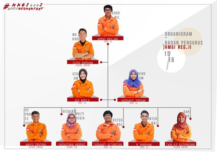 Organization Hierarchy Poster made for Himpunan Mahasiswa Geofisika Indonesia