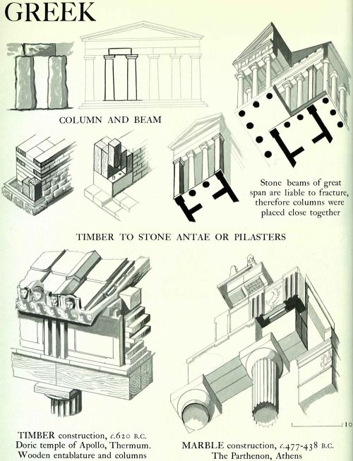 ancient greek architecture and method Architecture: architecture, the  elements, methods, and theory of architecture  see the sections on ancient greece and rome in western architecture .