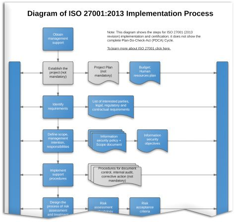 ISO27001 - ISMS implementation plan with required docuemnts