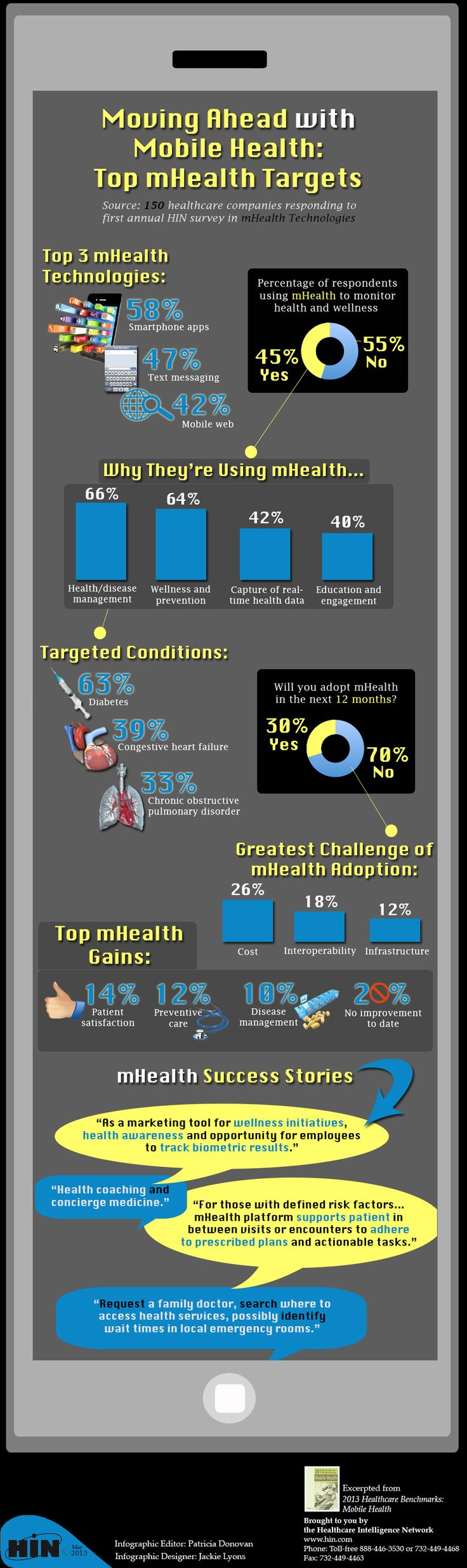 Mobile Health in 2013: Top mHealth Targets