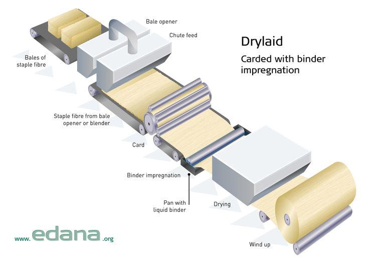fig1_drylaid_carded_2603