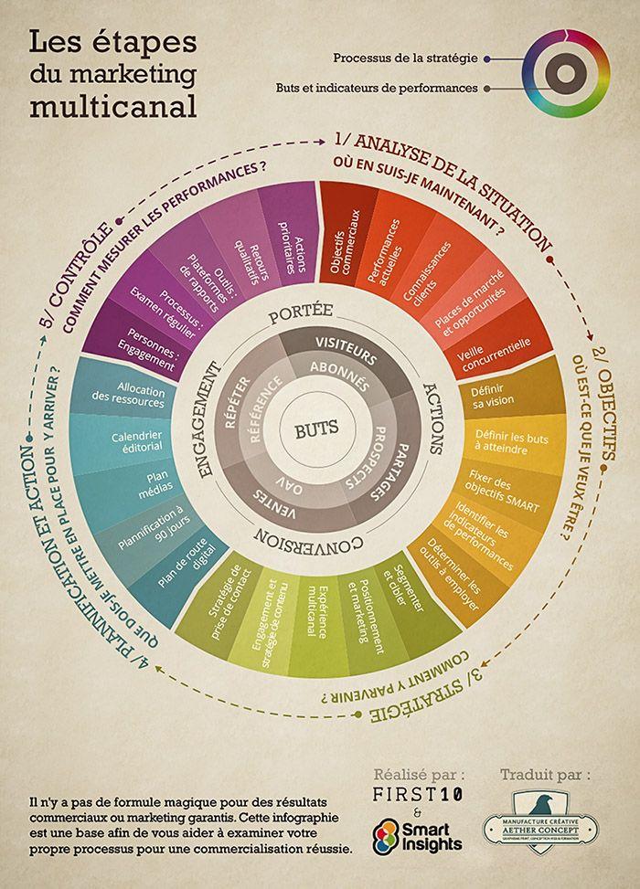 Infographie : les étapes incontournables du marketing multicanal - Manufacture créative Aether Concept
