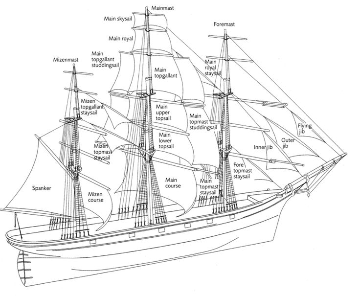 Old Sailing Ships With Diagram 80