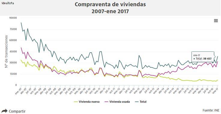 La segunda mano tira de las ventas de casas en enero: no se compraba tanta vivienda usada desde 2008