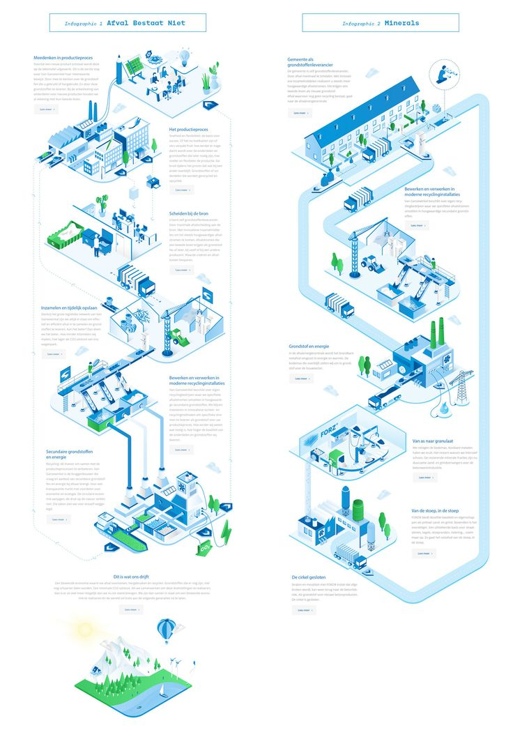 Van Gansewinkel - Infographics on Behance
