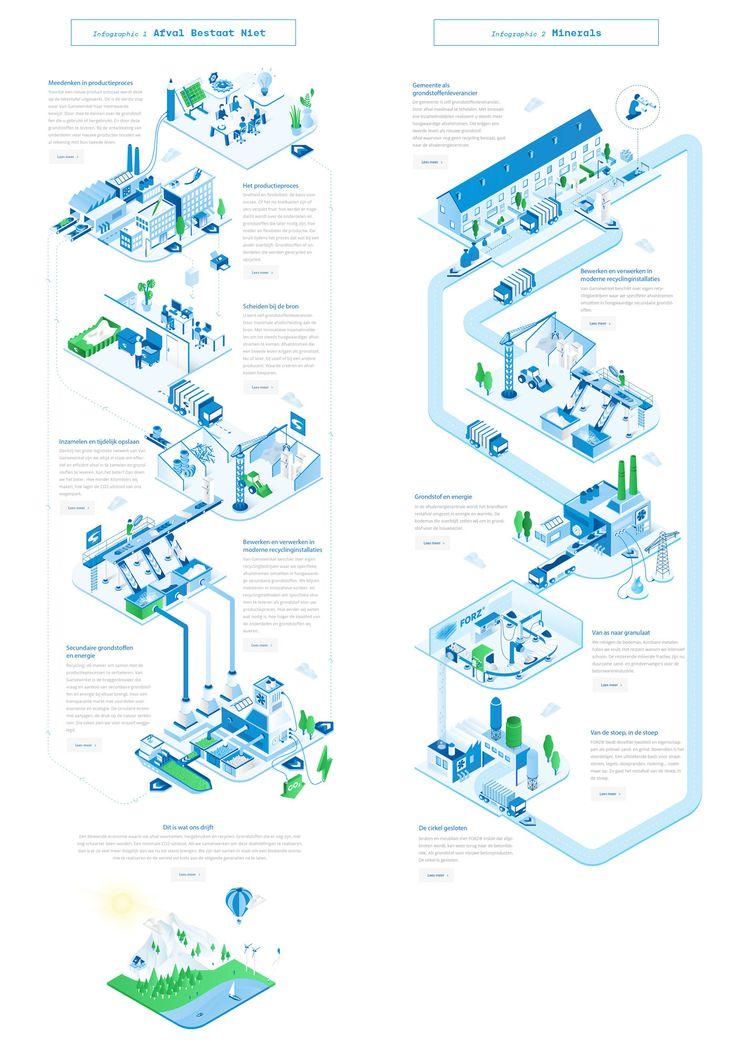 Van Gansewinkel - Infographics on Behance