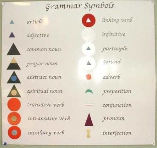 Advanced Grammar Symbols for 9-12 but can be used for 6-9 too...