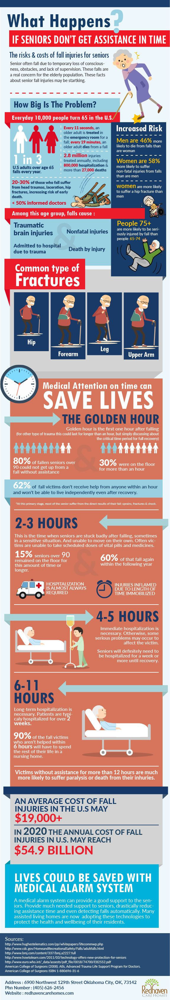 What Happens If Seniors Dont Get Assistance In Time ? #infographic http://bit.ly/2mvUxoF
