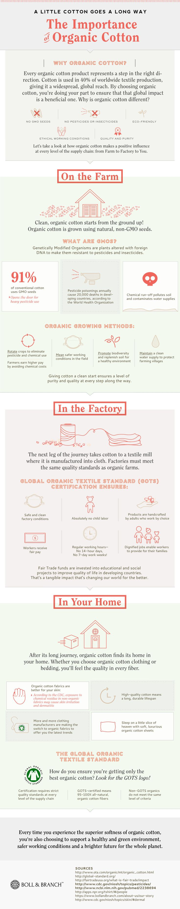 The Importance of Organic Cotton #infographic #Cotton #OrganicCotton #Fabrics