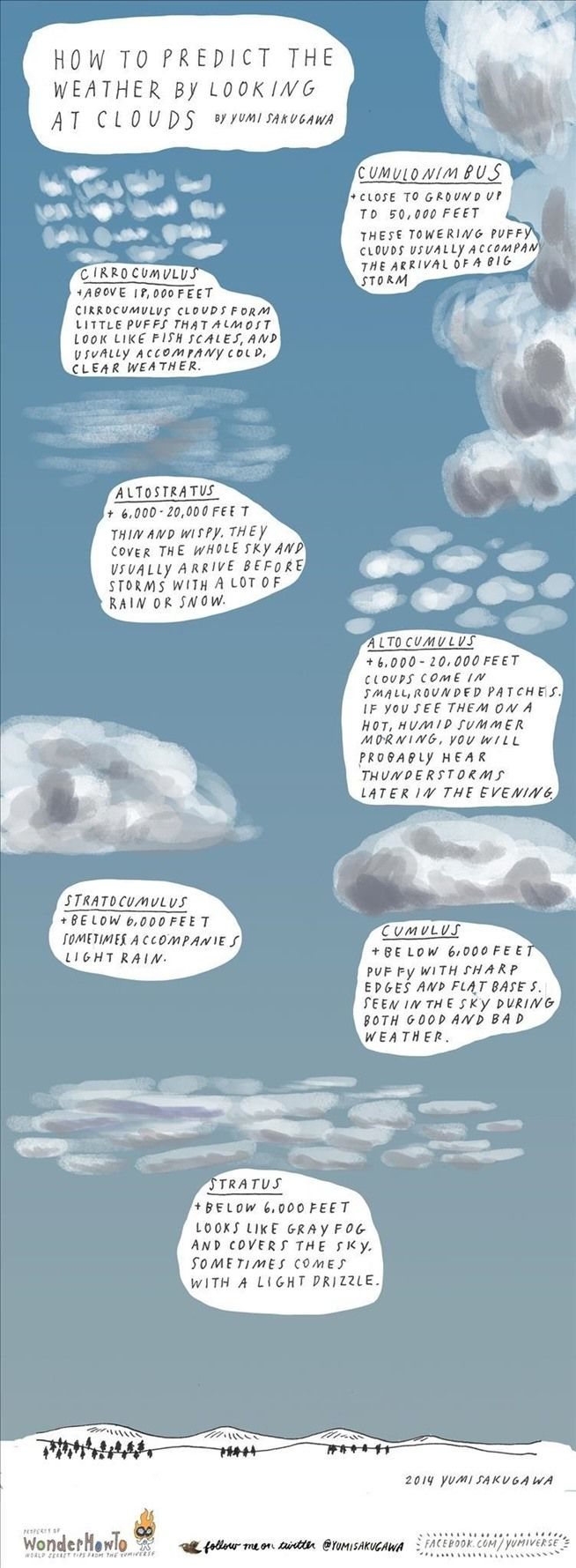 Storm Spotting 101: How to Predict the Weather Using Nothing but Cloud Shapes Posted By Yumi Sakugawa