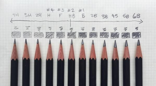 We're back for our third installment on pencil shopping: pencil grades! What's the difference between and #2 and an HB? We answer that here!