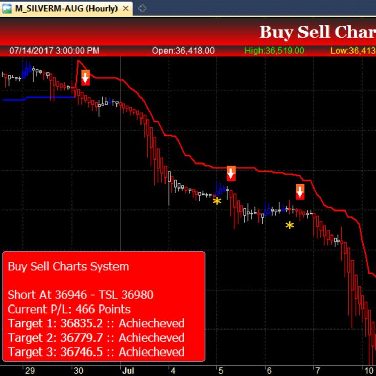 Its All About Buy Sell Signals Software That Gives Higher Accuracy