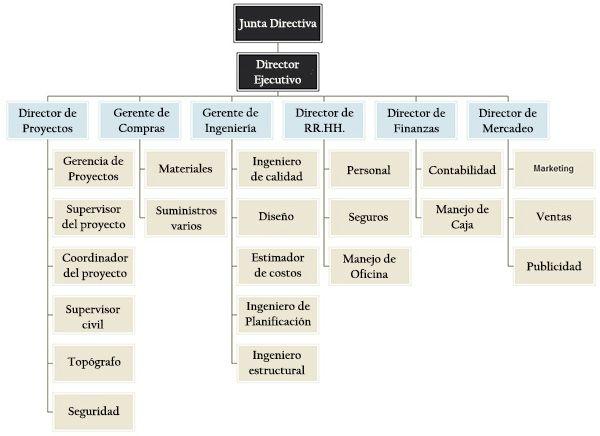 Organigrama De Empresa Constructora Estructura Y Funciones Organigrama De Una Empresa Organigrama Empresas Constructoras
