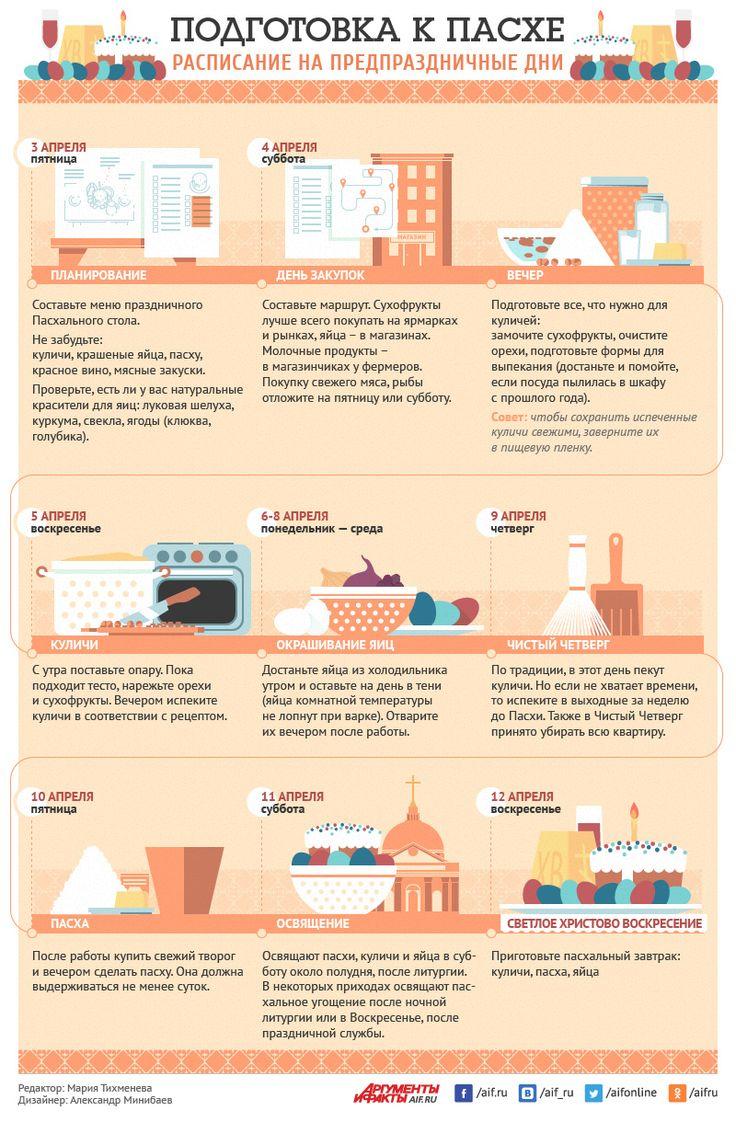 Готовим Пасхальный стол. Инфографика-памятка | Питание и диеты | Кухня | Аргументы и Факты