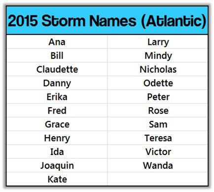 images of hurricanes names 2015 | Hurricane names 2015