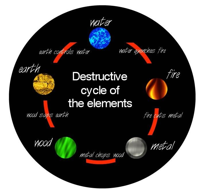 Diy Home Design Ideas Com: Destructive Cycle Of Elements