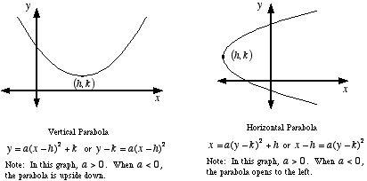 Mathwords: Parabola