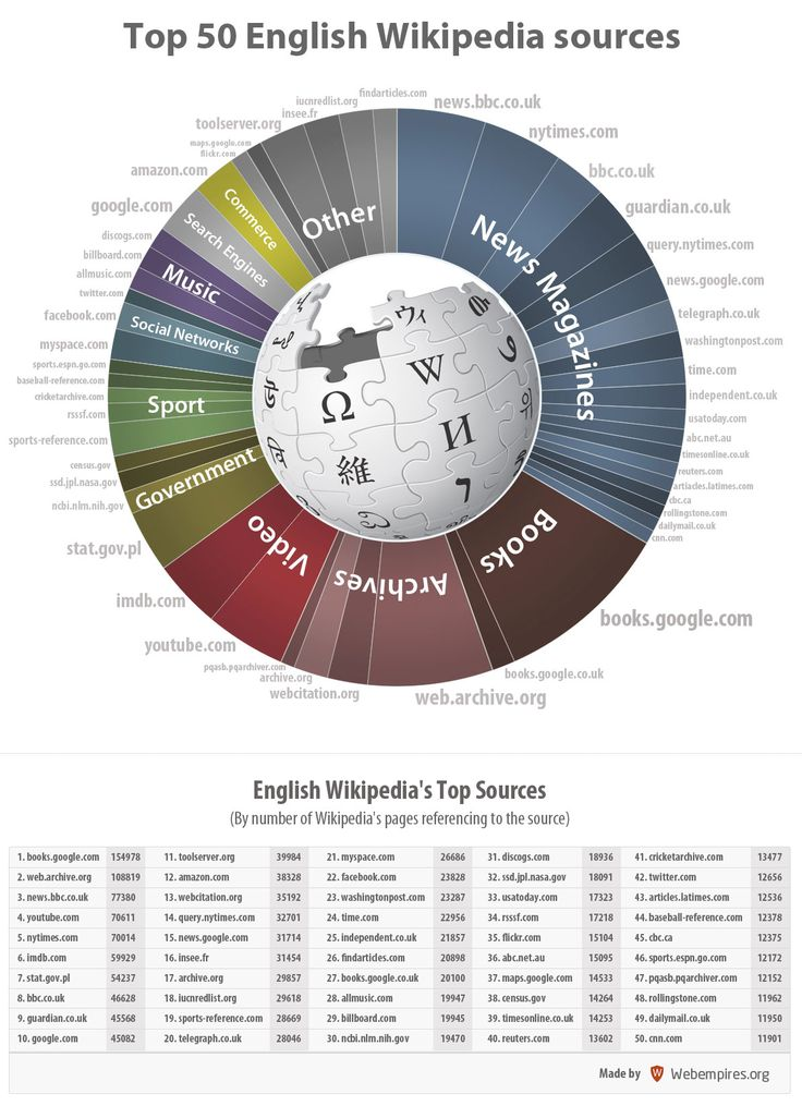 Top 50 English #Wikipedia Sources  makeuseof.com featured this interesting infograph from Webempires on the top English Wikipedia sources.