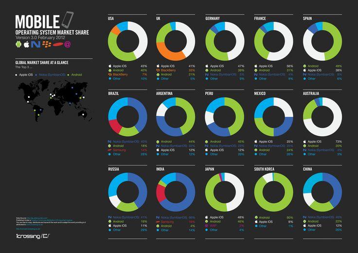 Mobile Operating System Market Share - Februar 2012 (von iCrossing UK)