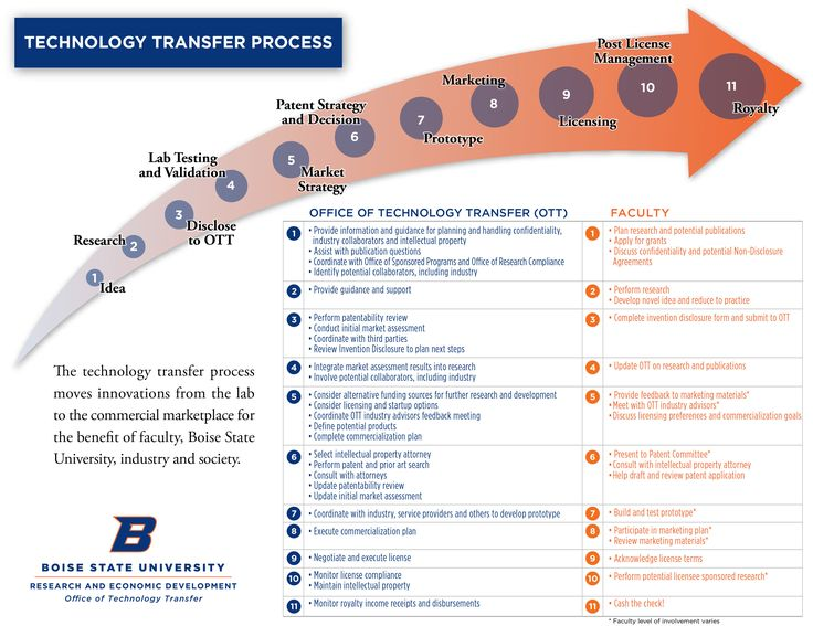 Technology Transfer Process – Office of Technology Transfer – Luvave technology