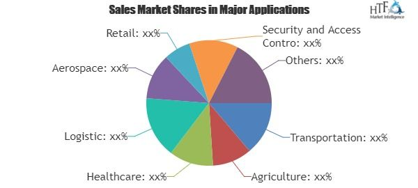 Rfid Chip Market Research Growth Analysis Development  Forecast