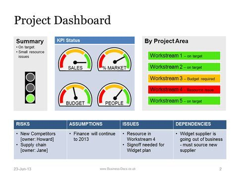Best 25+ Project dashboard ideas on Pinterest Dashboards - construction project report format