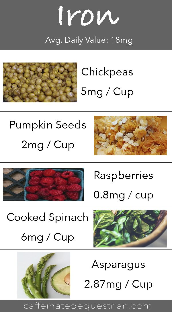 www.caffeinatedequestrian.com What to eat for Iron,  foods that contain iron, foods high in iron!