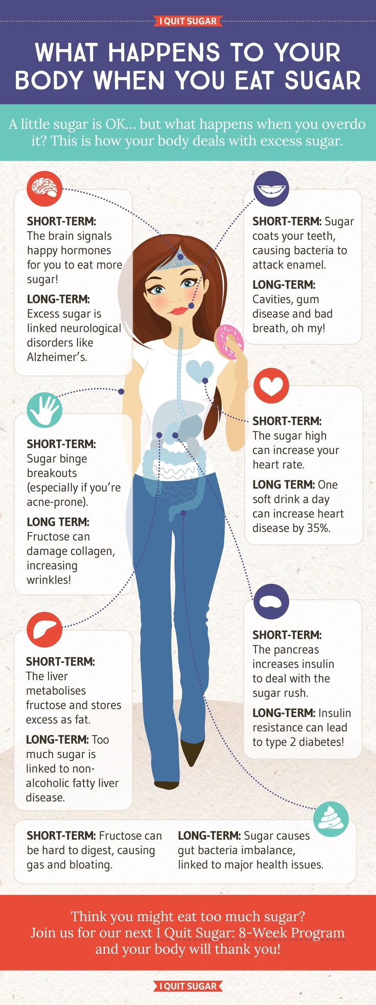 I Quit Sugar - What happens to your body when you eat sugar
