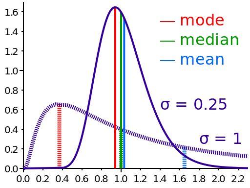 Comparison mean median mode - Skewness - Wikipedia