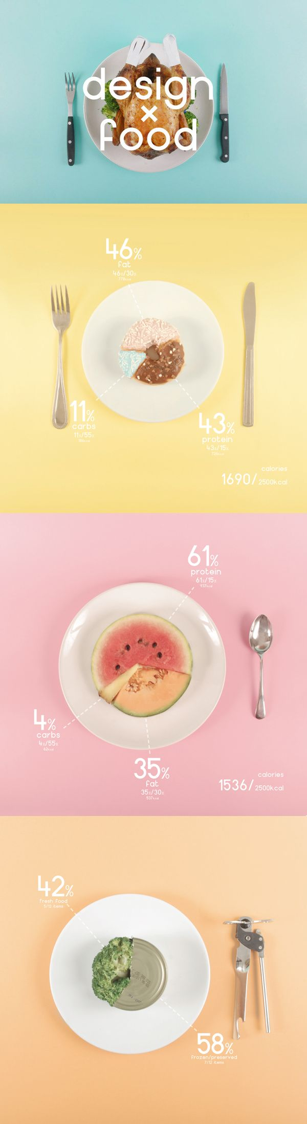 This infographic is very creative. I like how they used segmented pieces of food as pie charts. I also like the use of pastel colors.