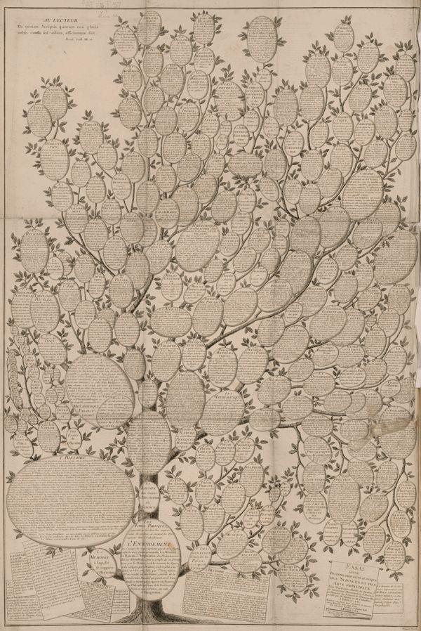 """Pour leur Encyclopédie ou Dictionnaire raisonné des sciences, des arts et des métiers (Diderot et D'Alembert, éditée de 1751 à 1777), Chrétien Frédéric Guillaume Roth en a dessiné cet arbre qui guide le lecteur dans les méandres de cette encyclopédie en 1769.  Cet essai d'une distribution généalogique des sciences et des arts principaux a été """"réduit en cette forme pour découvrir la connaissance Humaine d'un coup d'oeil."""""""
