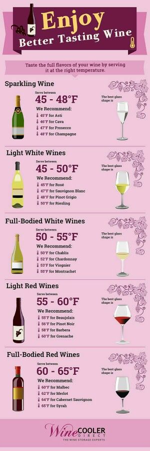 Wine temperature serving guide