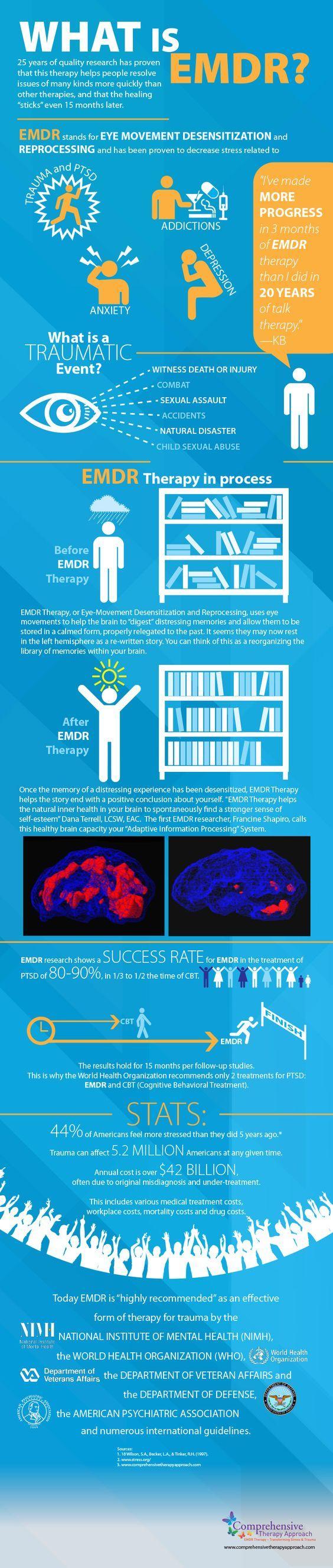 Infografica in inglese sulla terapia EMDR More