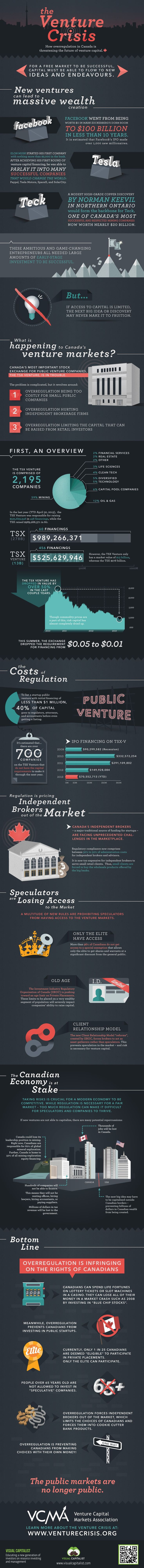 The Venture Crisis - How overregulation in Canada is threatening the future of venture capital. Infographic by Visual Capitalist