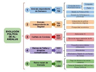Evolución política de Al andalus