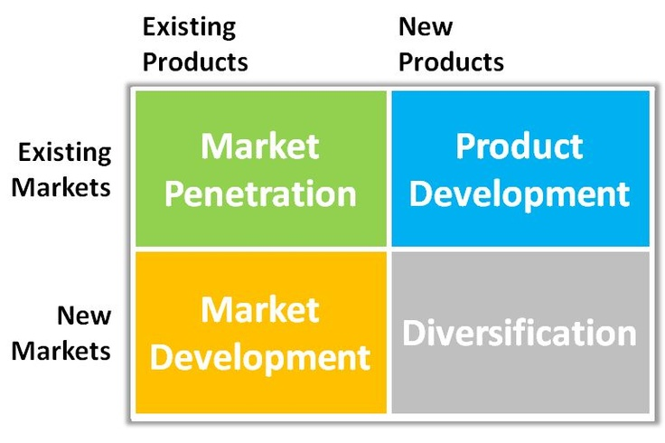 four product market expansion grid stretegies The four basic growth possibilities according the this growth strategy uses new products in the 3 x 3 grid the y-axis measures market.
