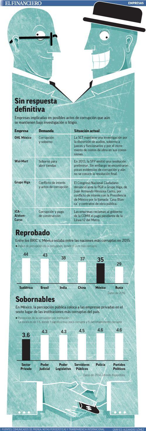 4 casos de corrupción corporativa en México. 14/04/16.