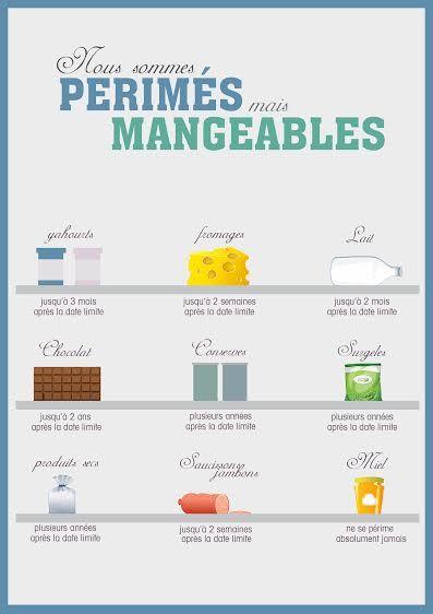 Manger des périmés, infographie pour la lutte contre le gaspillage alimentaire.