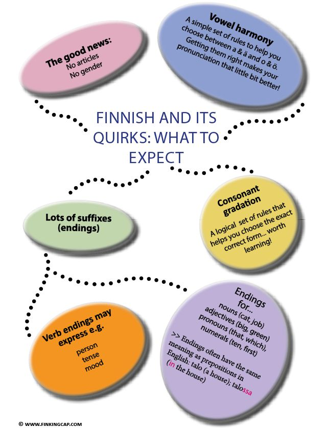 What makes Finnish a different language? It doesn't have to be difficult. Finnish grammar is actually quite logical! - Vowel harmony - Suffixes - Consonant gradation - No articles - No gender
