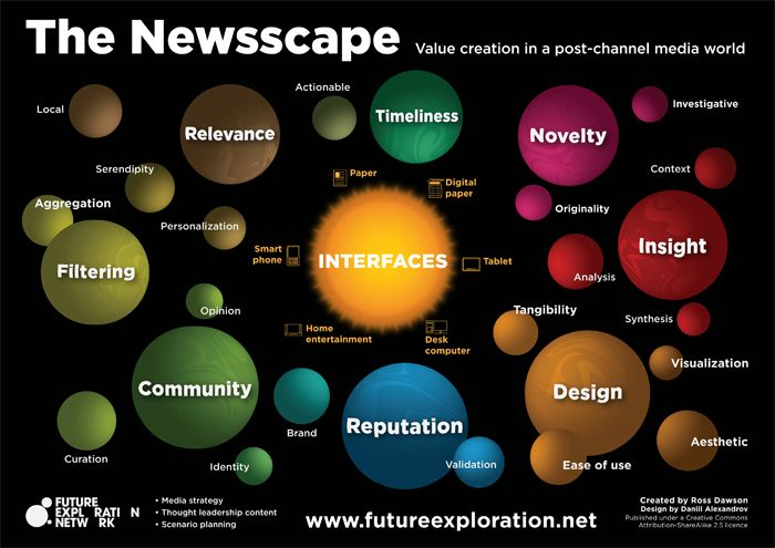 The Newsscape