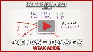 MCAT Physics Tutorial Video Seriess on Translational Motion and Kinematics -