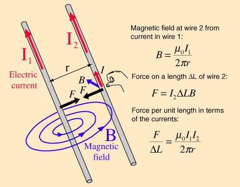 Forces between currents.